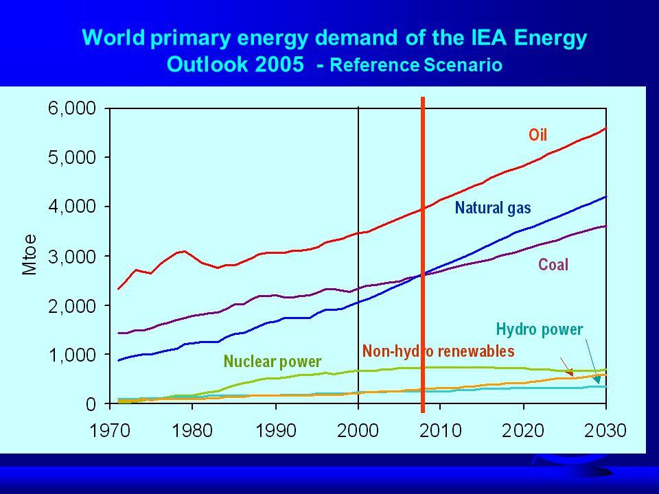 WEC – electricity cosumption for Poland per capita