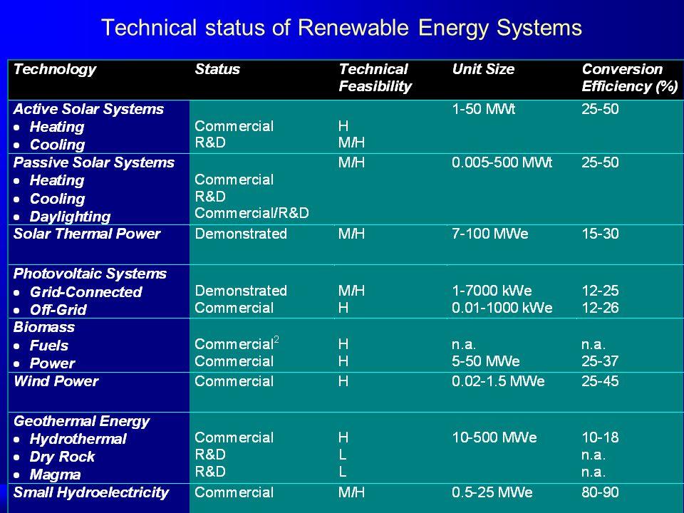 Nakłady inwestycyjne na energetykę wiatrową biliony EUR/a -??? Wind Force 12 – Greenpeace, Bruksela, May, 2003 Potencjał energetyki wiatrowej w Polsce