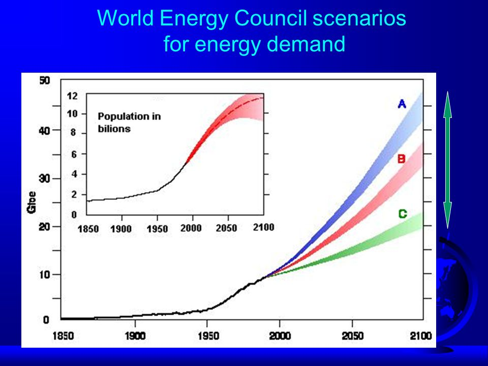 World primary energy demand of the IEA Energy Outlook 2005 - Reference Scenario
