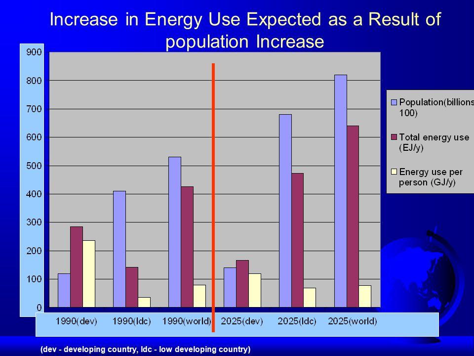 ZUŻYCIE ENERGII PIERWOTNEJ (mln toe)