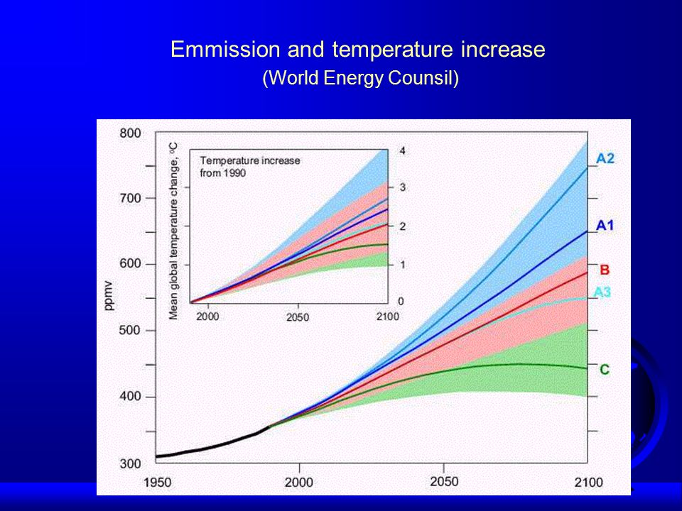World Energy Council scenarios for energy demand