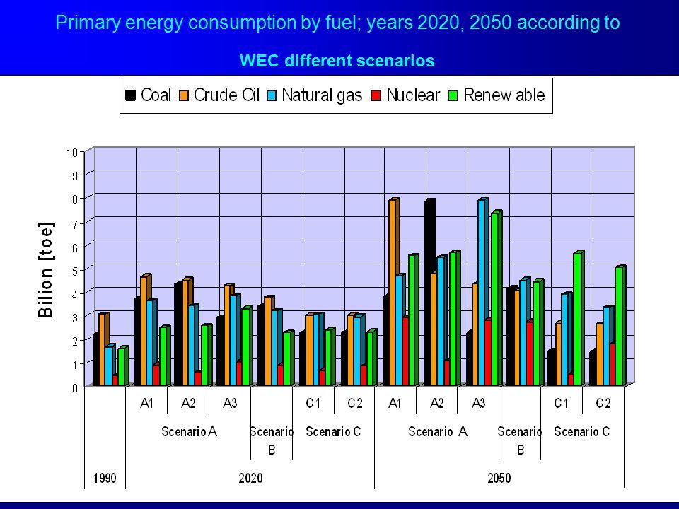 WYKORZYSTANIE ENERGII WODNEJ (mln toe)