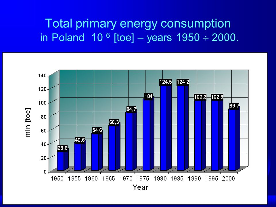 Present Growing interest for Heat Pump Water storage tanks for Co-generation Mixed combustion Coal + Biomass Main source – biomass About 3% of electricity from Hydro, increasing number of small hydro < 5MW Solar thermal for Hot Water and Heating Growing wind Farms Geothermal – we must to check our real resources Data given from 291 EJ to 1007 EJ Technically accessible geothermal energy supplies 0,668 EJ (Ministry of the environment protection) 116 EJ ( PAN, Ney, 1997) 625 EJ (Zimny)