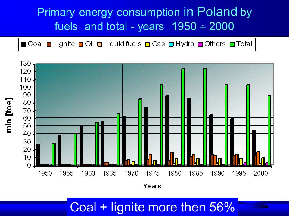Primary energy consumption in Poland by fuels and total - years 1950  2000 Coal + lignite more then 56%