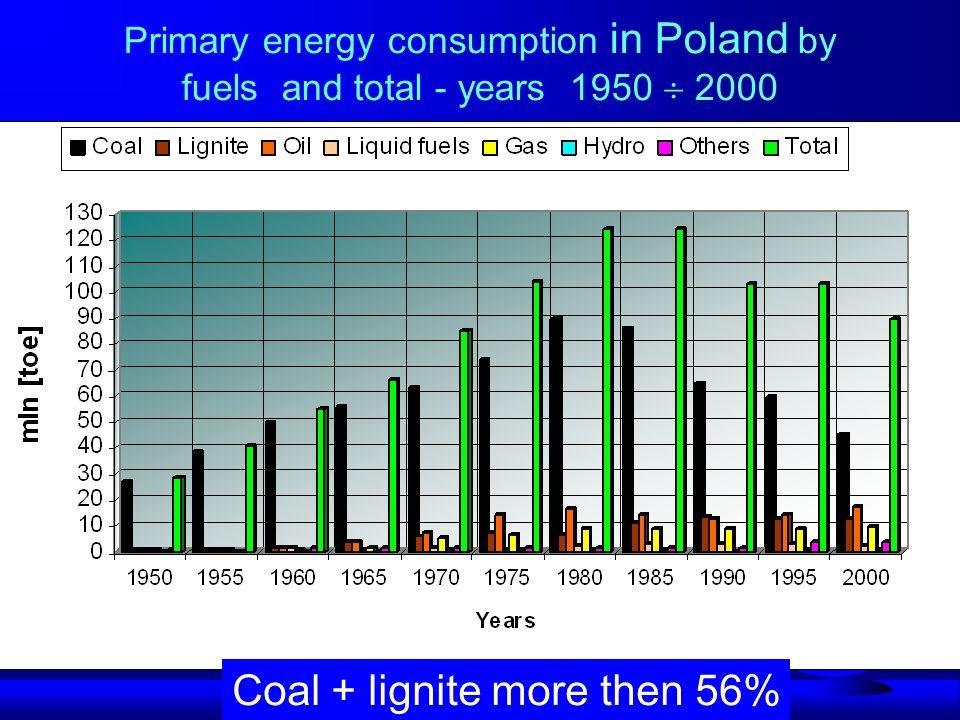 Energy balance and demand for USA