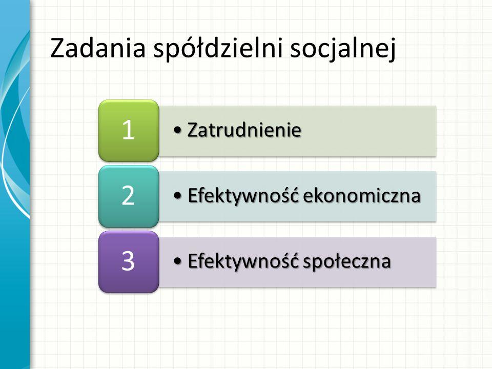 ZatrudnienieZatrudnienie 1 Efektywność ekonomicznaEfektywność ekonomiczna 2 Efektywność społecznaEfektywność społeczna 3 Zadania spółdzielni socjalnej