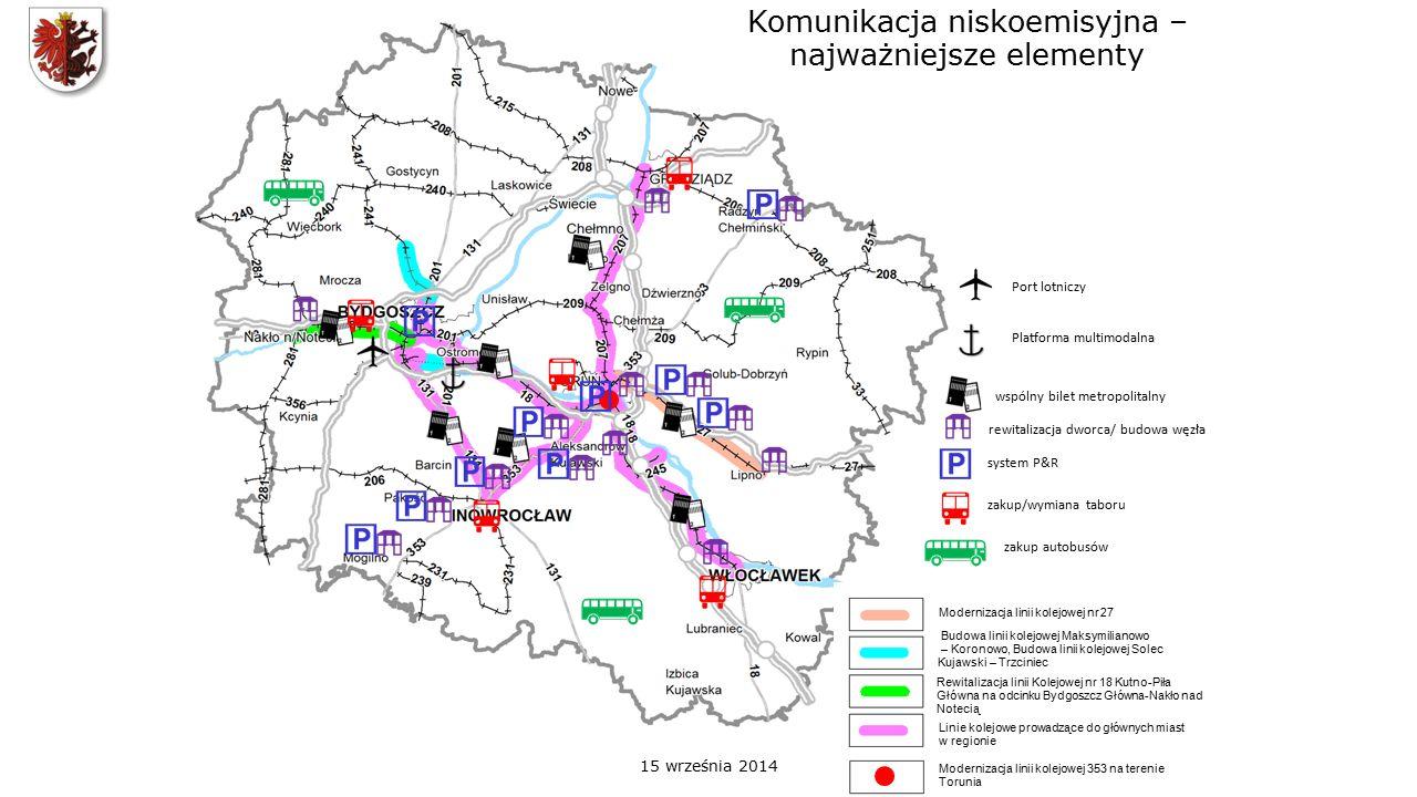 Komunikacja niskoemisyjna – najważniejsze elementy Modernizacja linii kolejowej nr 27 Budowa linii kolejowej Maksymilianowo – Koronowo, Budowa linii kolejowej Solec Kujawski – Trzciniec Rewitalizacja linii Kolejowej nr 18 Kutno-Piła Główna na odcinku Bydgoszcz Główna-Nakło nad Notecią Linie kolejowe prowadzące do głównych miast w regionie Modernizacja linii kolejowej 353 na terenie Torunia wspólny bilet metropolitalny rewitalizacja dworca/ budowa węzła system P&R zakup/wymiana taboru Port lotniczy Platforma multimodalna zakup autobusów 15 września 2014