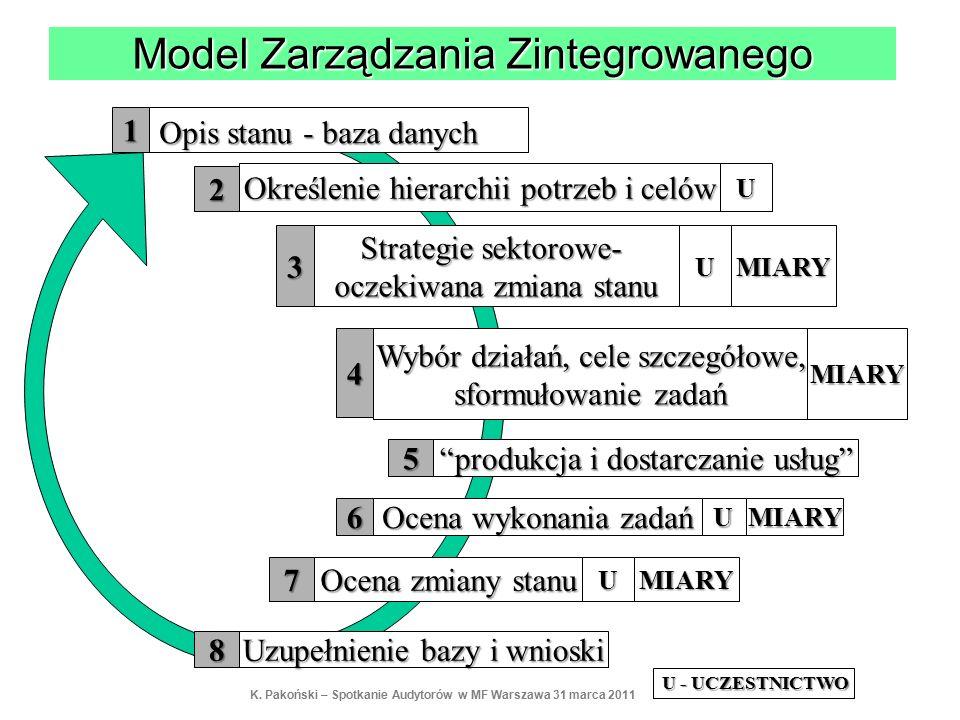 Opis stanu - baza danych Określenie hierarchii potrzeb i celów Strategie sektorowe- oczekiwana zmiana stanu Wybór działań, cele szczegółowe, sformułowanie zadań produkcja i dostarczanie usług Ocena wykonania zadań Ocena zmiany stanu Uzupełnienie bazy i wnioski U U U U MIARY MIARY MIARY MIARY 2 4 5 6 7 8 3 1 U - UCZESTNICTWO Model Zarządzania Zintegrowanego K.