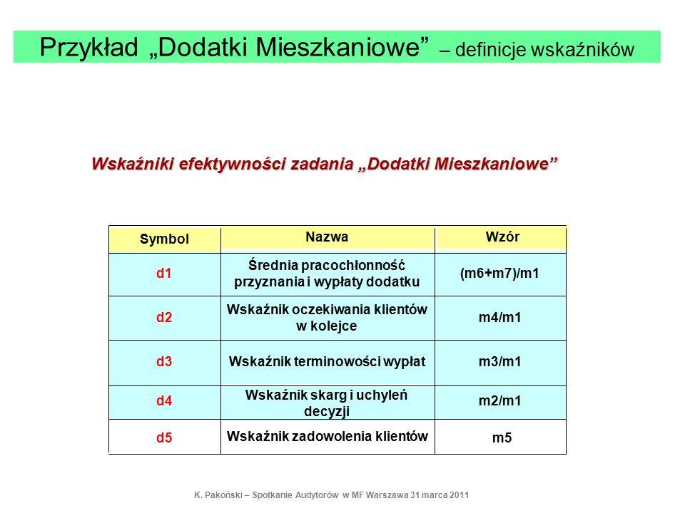"""m5 Wskaźnik zadowolenia klientów d5 m2/m1 Wskaźnik skarg i uchyleń decyzji d4 m3/m1Wskaźnik terminowości wypłatd3 m4/m1 Wskaźnik oczekiwania klientów w kolejce d2 (m6+m7)/m1 Średnia pracochłonność przyznania i wypłaty dodatku d1 WzórNazwa Symbol Wskaźniki efektywności zadania """"Dodatki Mieszkaniowe Przykład """"Dodatki Mieszkaniowe – definicje wskaźników K."""