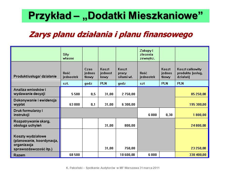 Zarys planu działania i planu finansowego 330 400,00 6 00010 600,00 68 500 Razem 23 250,00 750,0031,00 Koszty wydziałowe (planowanie, koordynacja, org