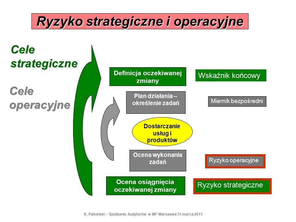 Ryzyko strategiczne i operacyjne Definicja oczekiwanej zmiany Ocena osiągnięcia oczekiwanej zmiany Plan działania – określenie zadań Ocena wykonania zadań Dostarczanie usług i produktów Miernik bezpośredni Wskaźnik końcowy Ryzyko operacyjne Ryzyko strategiczne Cele strategiczne Cele operacyjne K.
