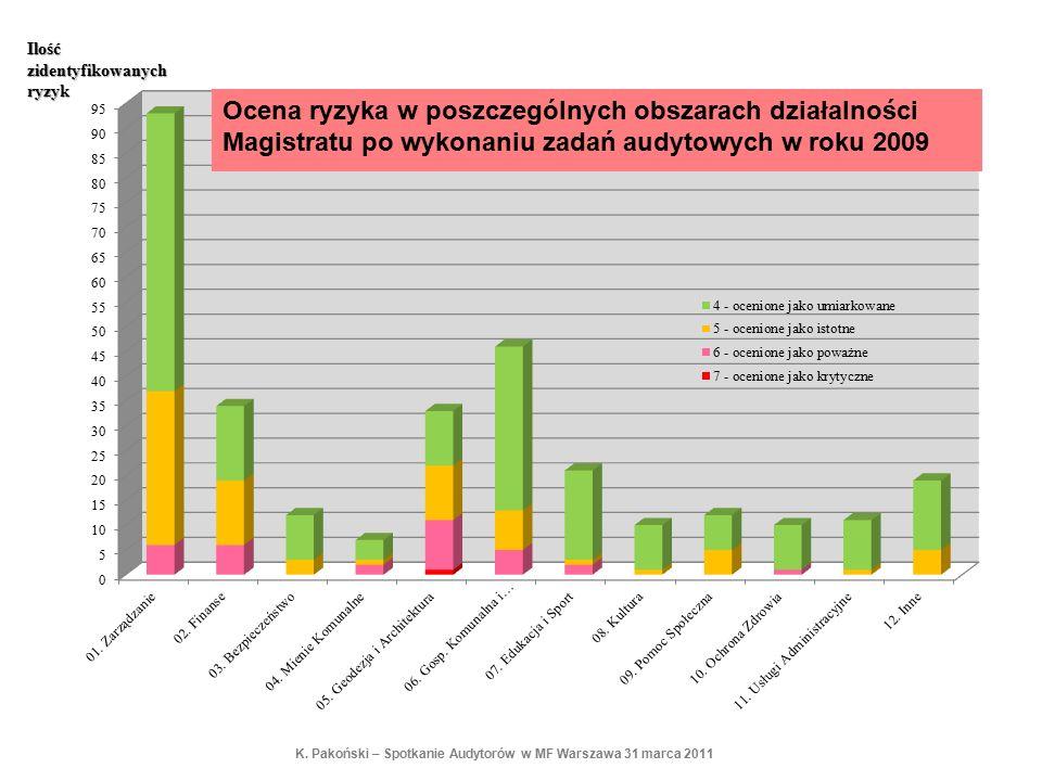 Ilość zidentyfikowanych ryzyk K. Pakoński – Spotkanie Audytorów w MF Warszawa 31 marca 2011