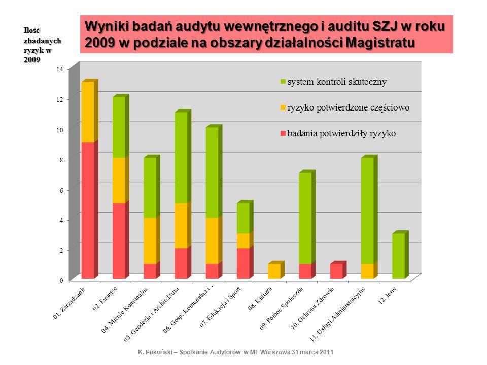 Wyniki badań audytu wewnętrznego i auditu SZJ w roku 2009 w podziale na obszary działalności Magistratu Ilość zbadanych ryzyk w 2009 K. Pakoński – Spo