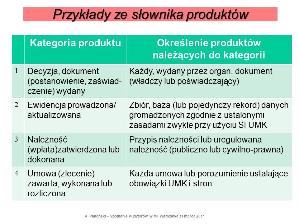 Przykłady ze słownika produktów Kategoria produktuOkreślenie produktów należących do kategorii 1 Decyzja, dokument (postanowienie, zaświad- czenie) wydany Każdy, wydany przez organ, dokument (władczy lub poświadczający) 2 Ewidencja prowadzona/ aktualizowana Zbiór, baza (lub pojedynczy rekord) danych gromadzonych zgodnie z ustalonymi zasadami zwykle przy użyciu SI UMK 3 Należność (wpłata)zatwierdzona lub dokonana Przypis należności lub uregulowana należność (publiczno lub cywilno-prawna) 4 Umowa (zlecenie) zawarta, wykonana lub rozliczona Każda umowa lub porozumienie ustalające obowiązki UMK i stron K.