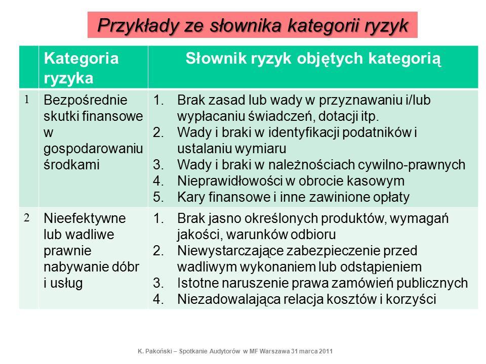 Przykłady ze słownika kategorii ryzyk Kategoria ryzyka Słownik ryzyk objętych kategorią 1 Bezpośrednie skutki finansowe w gospodarowaniu środkami 1.Br