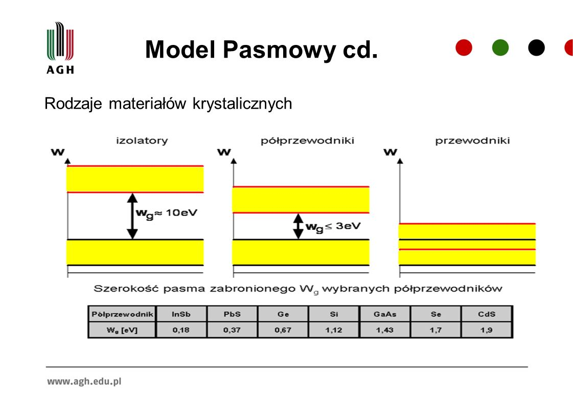 Rodzaje materiałów krystalicznych Model Pasmowy cd.