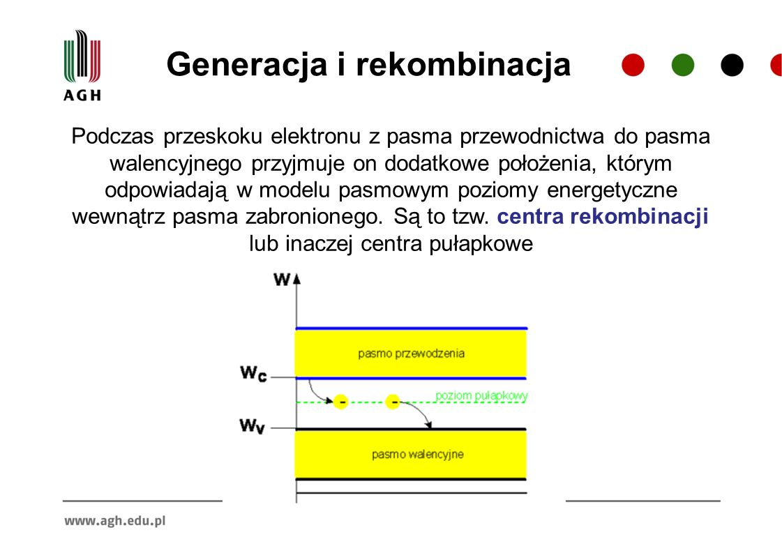 Generacja i rekombinacja Podczas przeskoku elektronu z pasma przewodnictwa do pasma walencyjnego przyjmuje on dodatkowe położenia, którym odpowiadają w modelu pasmowym poziomy energetyczne wewnątrz pasma zabronionego.