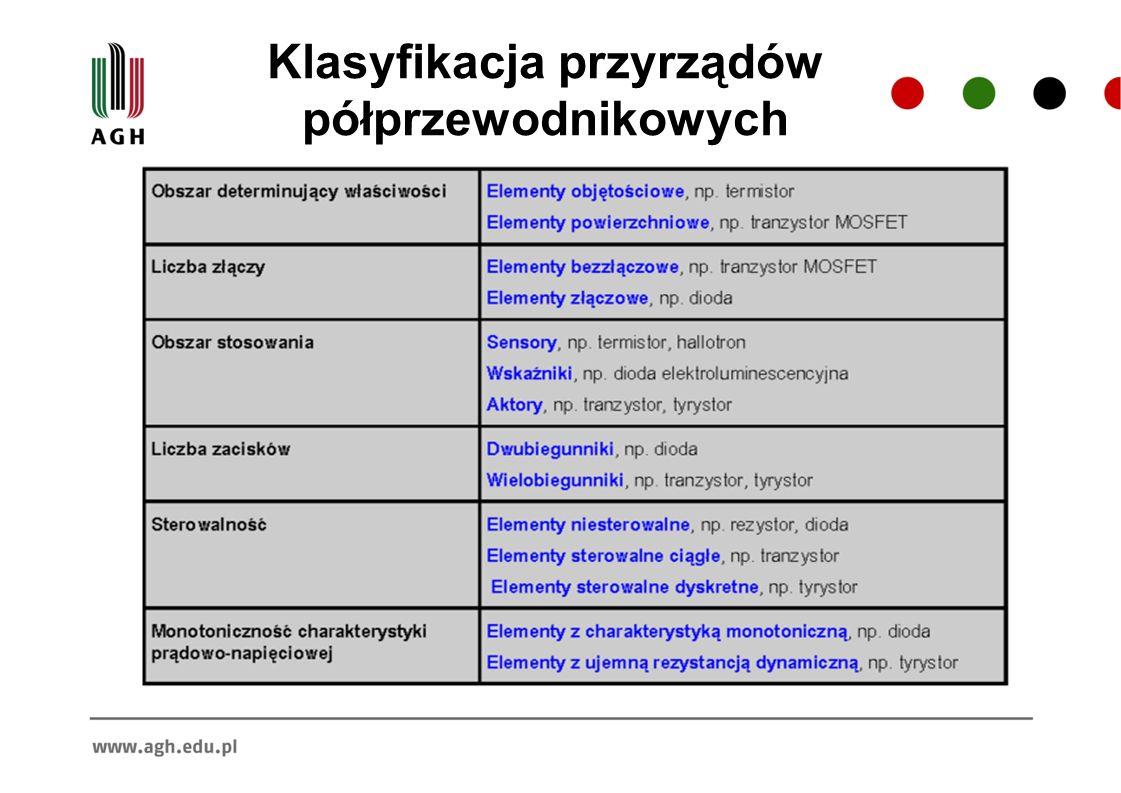 Klasyfikacja przyrządów półprzewodnikowych