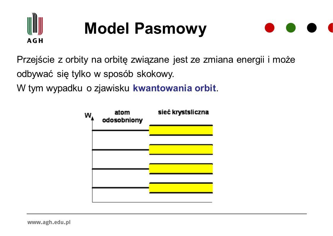 Model Pasmowy Przejście z orbity na orbitę związane jest ze zmiana energii i może odbywać się tylko w sposób skokowy. W tym wypadku o zjawisku kwantow