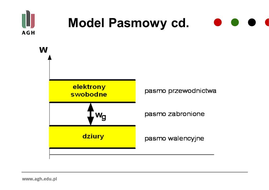 Model Pasmowy cd.