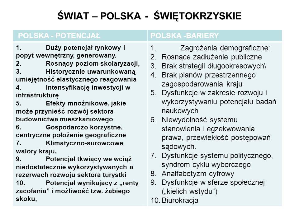 ŚWIAT – POLSKA - ŚWIĘTOKRZYSKIE POTENCJAŁ ROZWOJOWY I BARIERY POLSKA - POTENCJAŁPOLSKA -BARIERY 1.Duży potencjał rynkowy i popyt wewnętrzny, generowany.