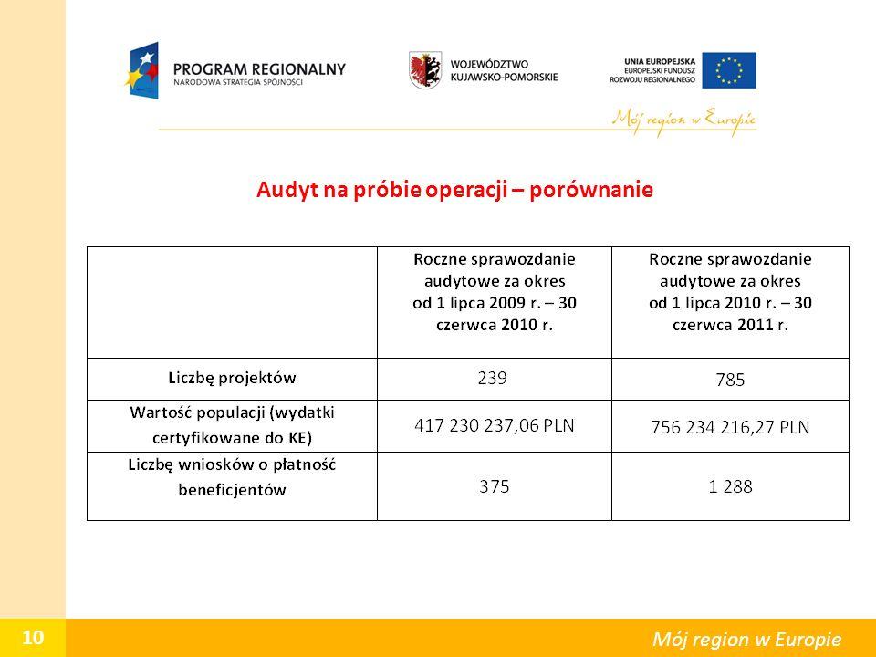 Audyt na próbie operacji – porównanie 10 Mój region w Europie