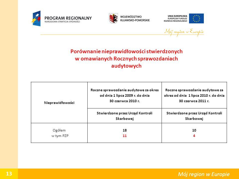 13 Mój region w Europie Porównanie nieprawidłowości stwierdzonych w omawianych Rocznych sprawozdaniach audytowych Nieprawidłowości Roczne sprawozdanie