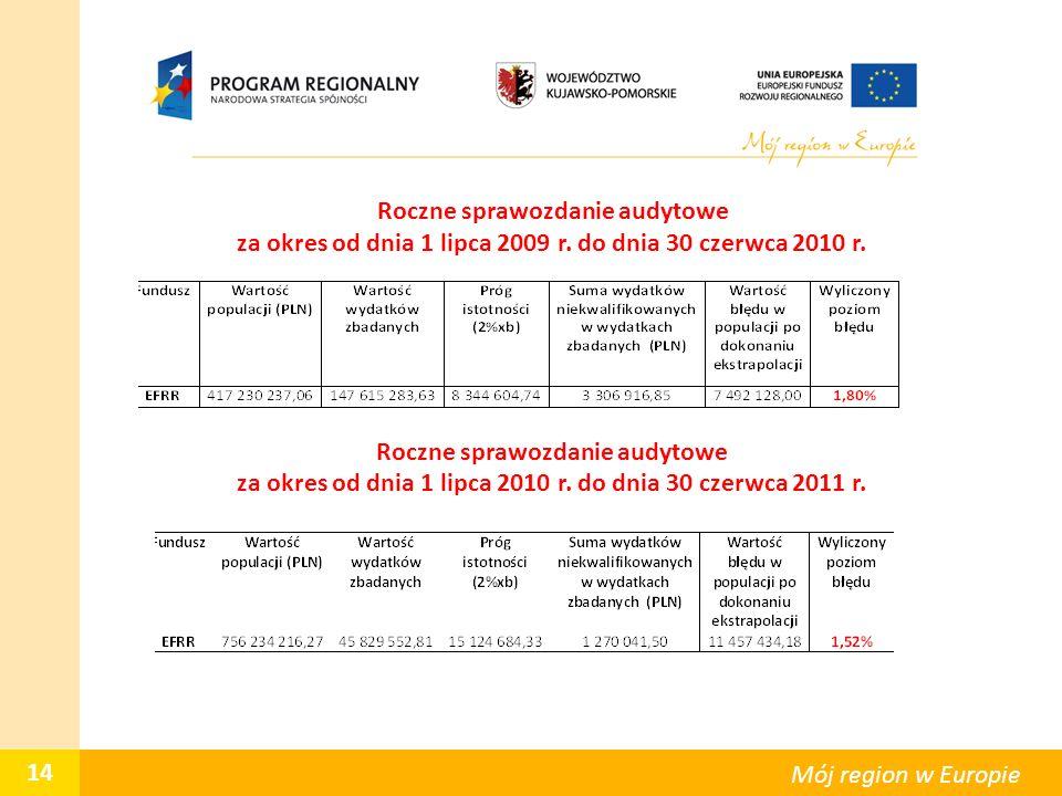 Roczne sprawozdanie audytowe za okres od dnia 1 lipca 2010 r. do dnia 30 czerwca 2011 r. 14 Mój region w Europie Roczne sprawozdanie audytowe za okres