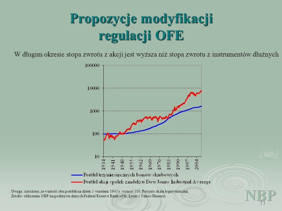 11 Propozycje modyfikacji regulacji OFE Uwaga: założono, że wartość obu portfeli na dzień 1 września 1945 r.