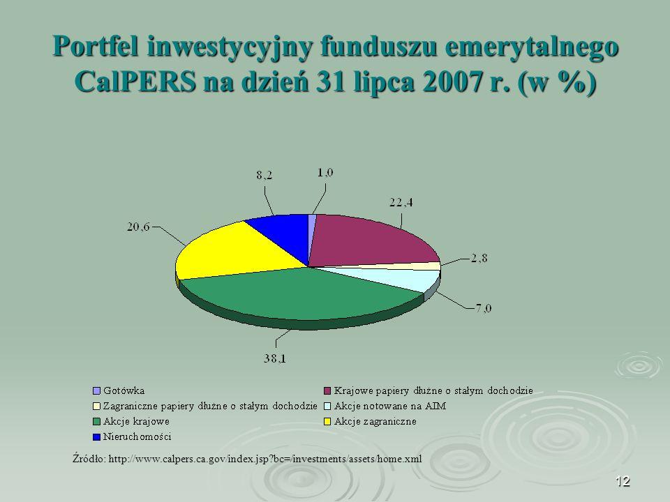 12 Portfel inwestycyjny funduszu emerytalnego CalPERS na dzień 31 lipca 2007 r.