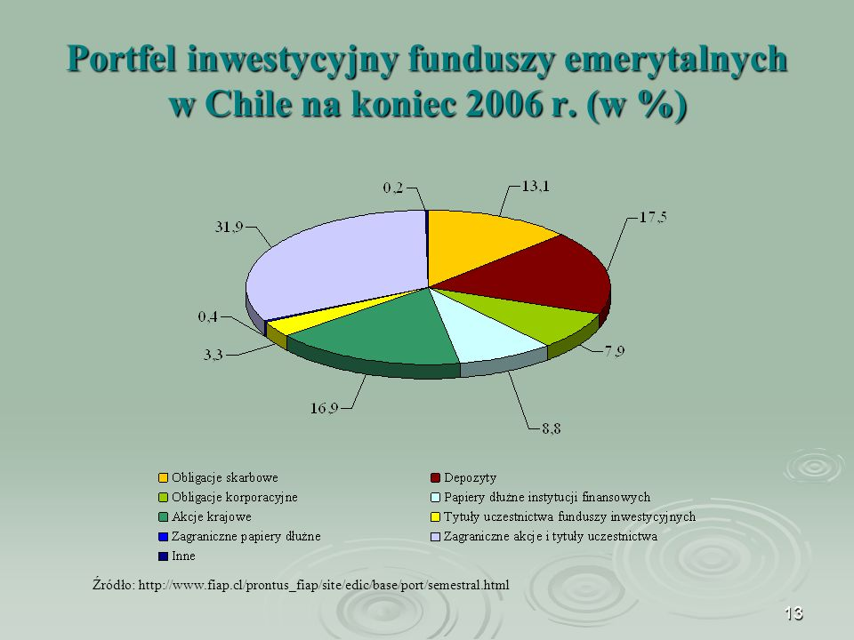 13 Portfel inwestycyjny funduszy emerytalnych w Chile na koniec 2006 r.