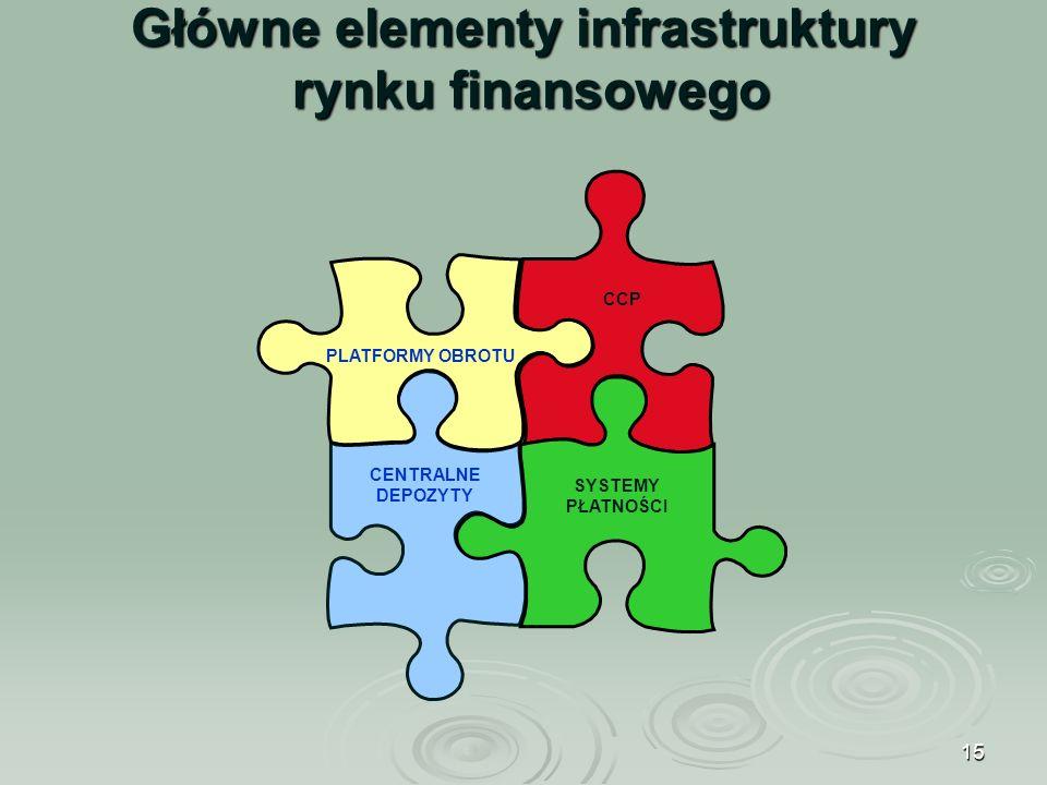 15 CENTRALNE DEPOZYTY PLATFORMY OBROTU CCP SYSTEMY PŁATNOŚCI Główne elementy infrastruktury rynku finansowego