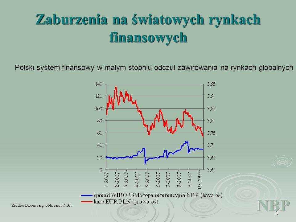 3 Zaburzenia na światowych rynkach finansowych Polski system finansowy w małym stopniu odczuł zawirowania na rynkach globalnych Źródło: Bloomberg, obliczenia NBP.