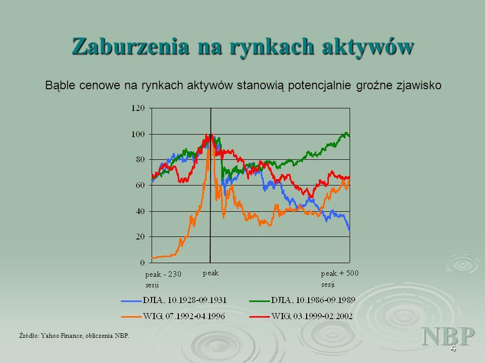4 Zaburzenia na rynkach aktywów Bąble cenowe na rynkach aktywów stanowią potencjalnie groźne zjawisko Źródło: Yahoo Finance, obliczenia NBP.