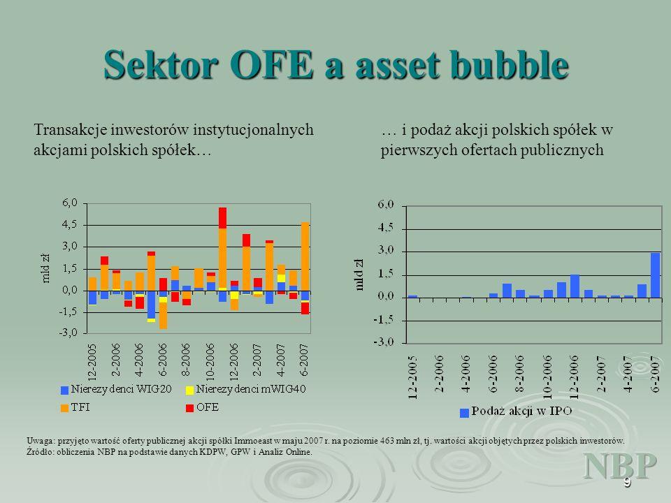 9 Sektor OFE a asset bubble Transakcje inwestorów instytucjonalnych akcjami polskich spółek… … i podaż akcji polskich spółek w pierwszych ofertach publicznych Uwaga: przyjęto wartość oferty publicznej akcji spółki Immoeast w maju 2007 r.