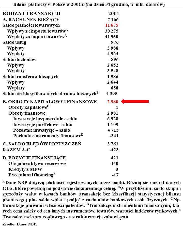 121 ZADANIE Przestudiuj bilans płatniczy Polski w 2001 r.