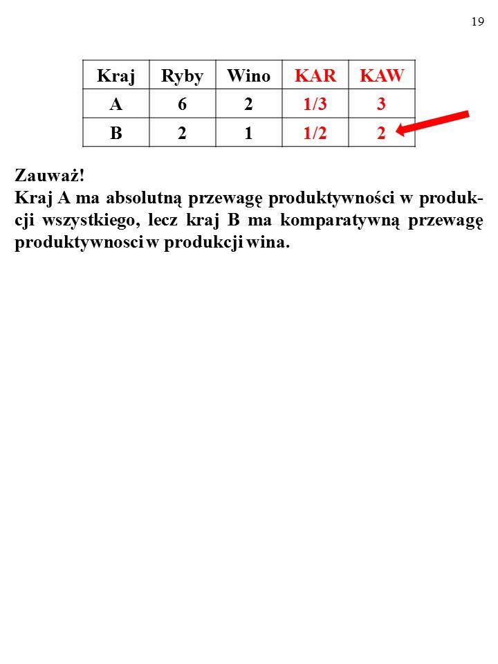 18 KrajRybyWino A62 B21  PRZEWAGA KOMPARATYWNA produktywności oz- nacza, że jeden kraj wytwarza dobro niższym KOSZTEM ALTERNATYWNYM* niż drugi kraj.