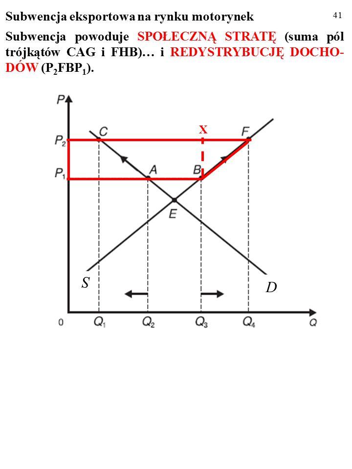 40 Subwencja eksportowa na rynku motorynek Subwencja powoduje SPOŁECZNĄ STRATĘ (suma pól trójkątów CAG i FHB)… D S