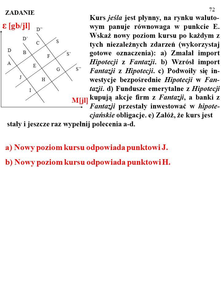71 S' S H S'' D' D D E F G C I J A B M[jl] ε [gb/jl] Kurs jeśla jest płynny, na rynku waluto- wym panuje równowaga w punkcie E.