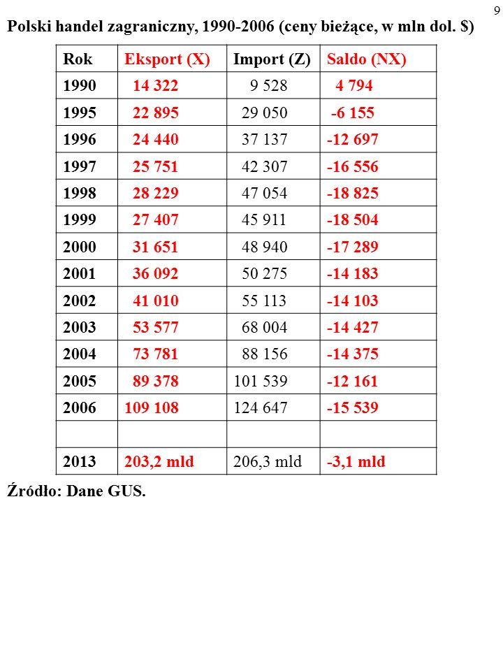 69 Kurs walutowy ulega APRECJACJI (REWALUACJI), kiedy siły rynkowe powodują jego wzrost (kiedy państwo administracyjnie podnosi jego poziom).