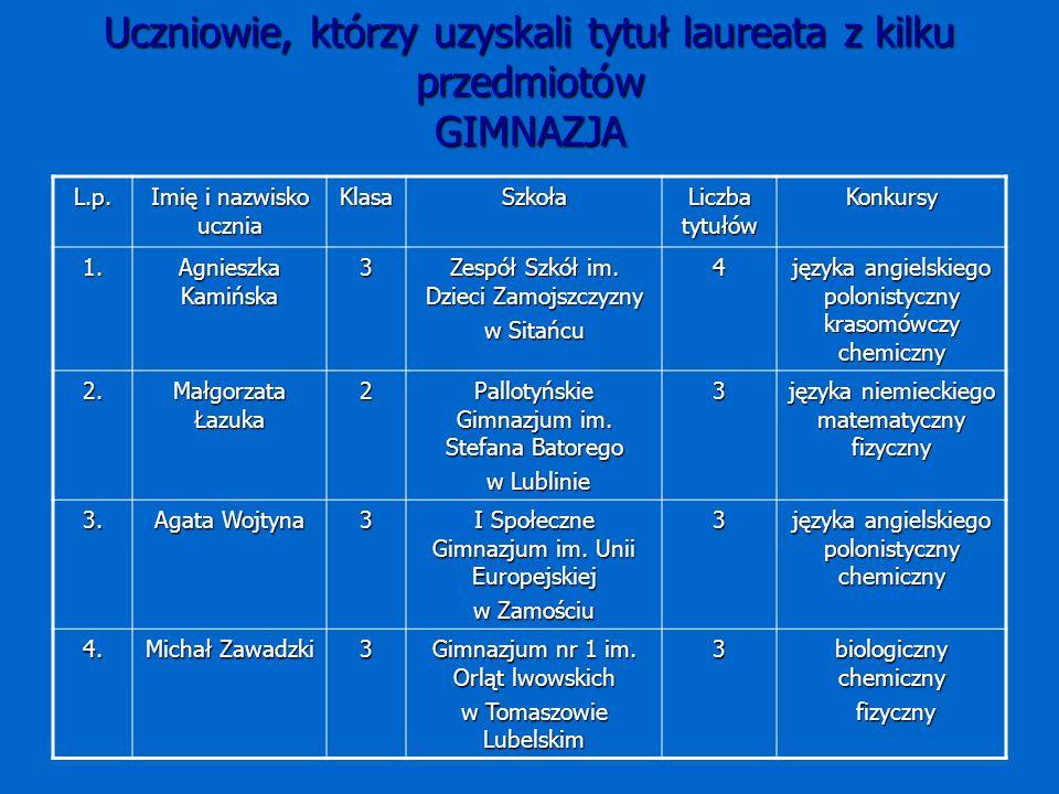 Uczniowie, którzy uzyskali tytuł laureata z kilku przedmiotów GIMNAZJA L.p.
