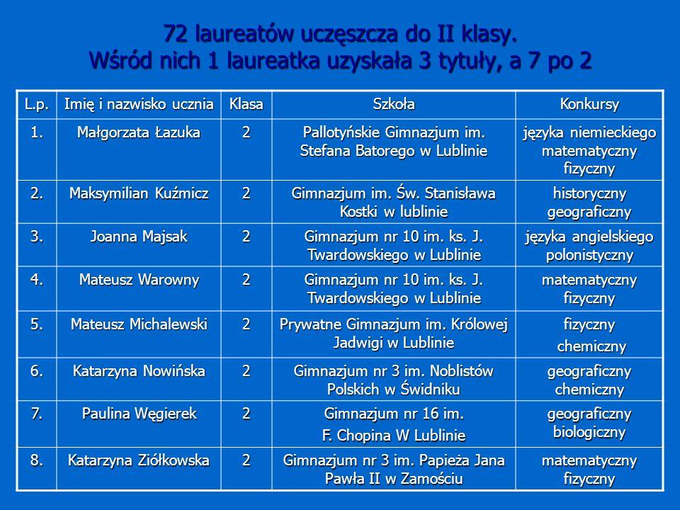 72 laureatów uczęszcza do II klasy. Wśród nich 1 laureatka uzyskała 3 tytuły, a 7 po 2 L.p.