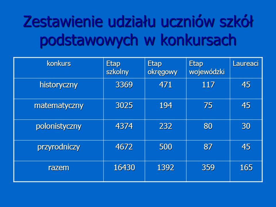 Zestawienie udziału uczniów szkół podstawowych w konkursach konkurs Etap szkolny Etap okręgowy Etap wojewódzki Laureaci historyczny336947111745 matematyczny30251947545 polonistyczny43742328030 przyrodniczy46725008745 razem164301392359165