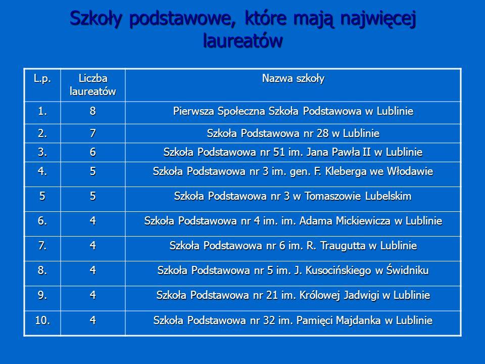Szkoły podstawowe, które mają najwięcej laureatów L.p.