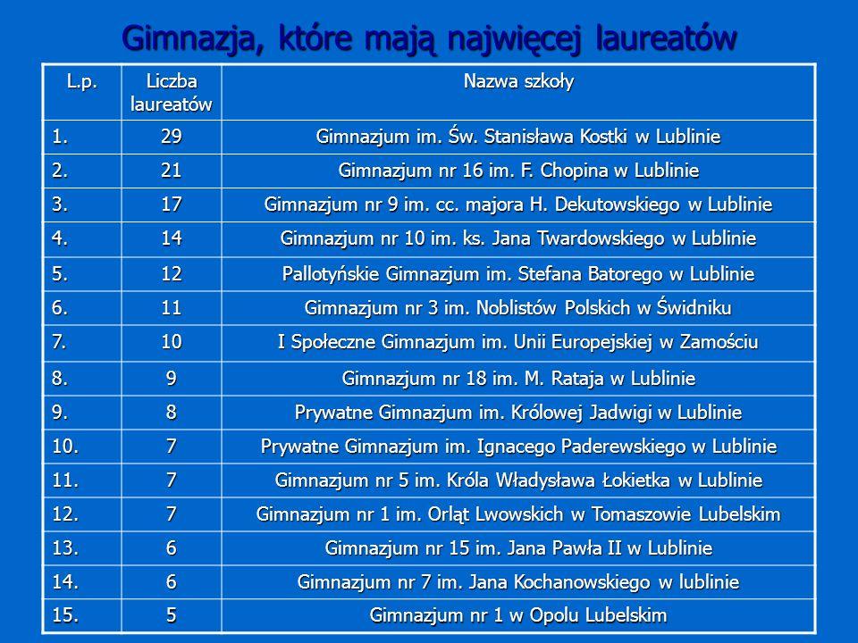 Gimnazja, które mają najwięcej laureatów L.p. Liczba laureatów Nazwa szkoły 1.29 Gimnazjum im.