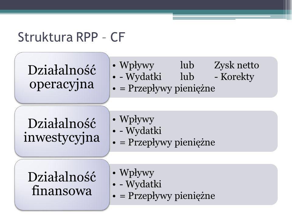 Struktura RPP – CF Wpływy lubZysk netto - Wydatkilub- Korekty = Przepływy pieniężne Działalność operacyjna Wpływy - Wydatki = Przepływy pieniężne Dzia