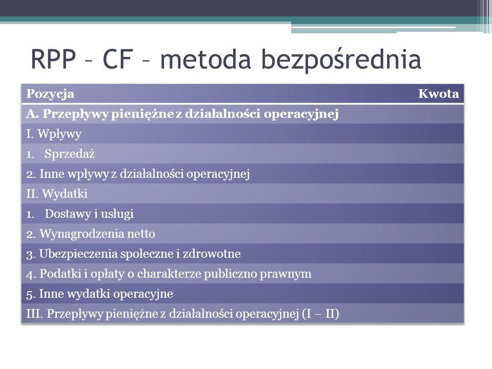 RPP – CF – metoda bezpośrednia