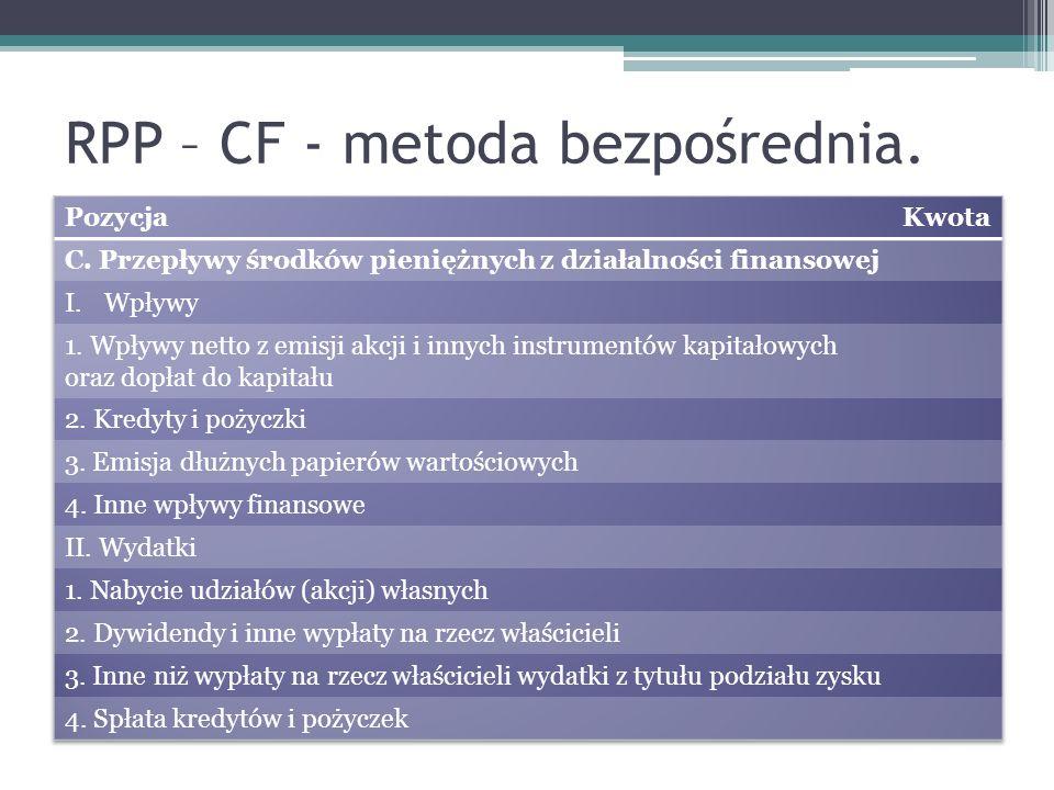 RPP – CF - metoda bezpośrednia.