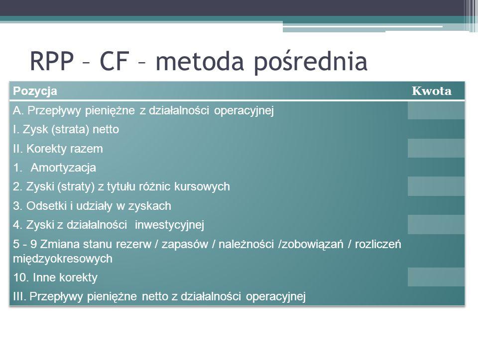 RPP – CF – metoda pośrednia