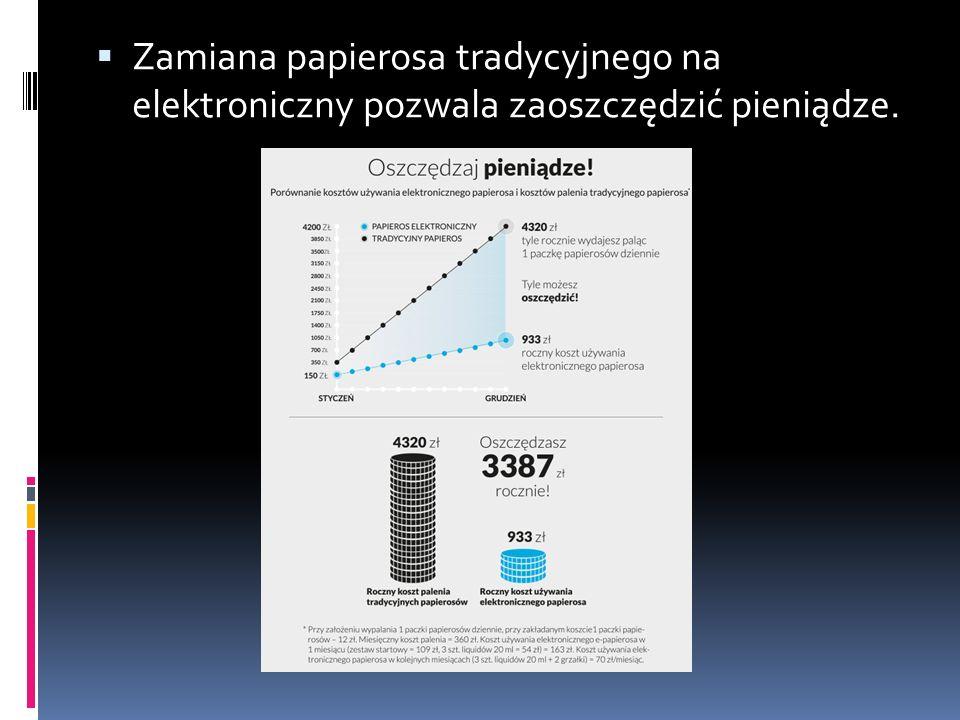  Zamiana papierosa tradycyjnego na elektroniczny pozwala zaoszczędzić pieniądze.